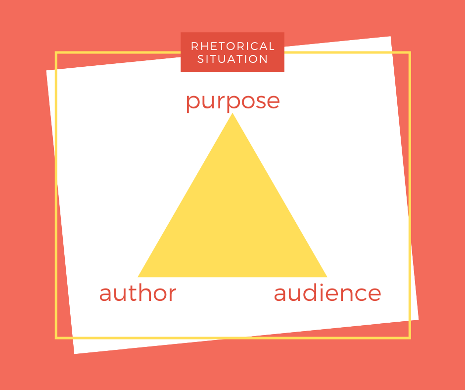 "An image featuring an illustration of the rhetorical situation triangle diagram. A triangle's three corners are labeled ""purpose,"" ""author,"" and ""audience."""