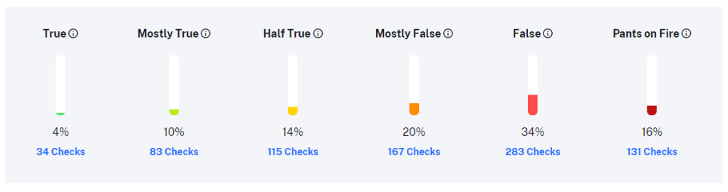 Graph of Politifact scores on statements made by Donald Trump. True: 4%, 34 checks made. Mostly true: 10%, 83 checks made. Half true: 14%, 115 checks made. Mostly false: 20%, 167 checks made. False: 34%, 283 checks made. Pants on fire: 16%, 131 checks made.